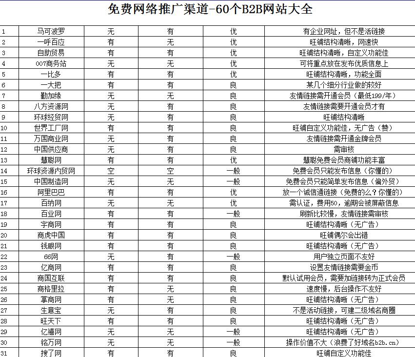 田银福:60个B2B免费网络推广渠道网站优缺点分析 网络营销