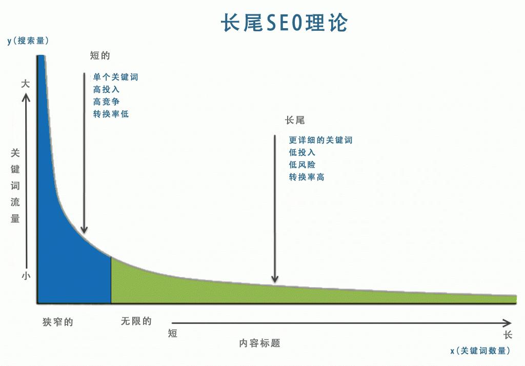 挖掘海量长尾词优化网站排名的seo策略