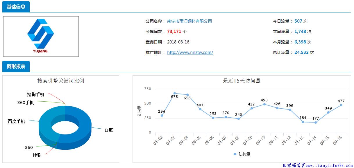 seo案例分享:螺旋钢管厂家seo霸屏推广案例