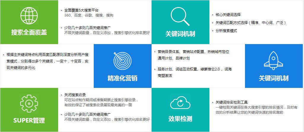您的网站为什么要做关键词排名优化? seo优化服务 3