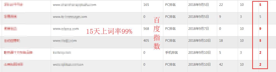 关键词排名3-7天上首页,seo快排业务介绍