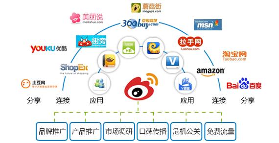 关于微博营销,你想知道的都在这里! 微博营销 4