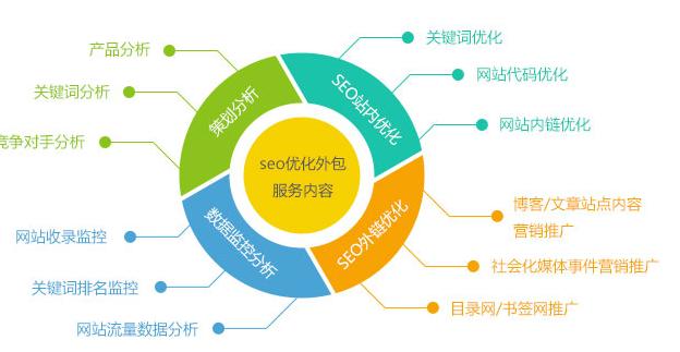 宝鸡seo网站关键词排名优化为什么选择我们? seo优化服务 2