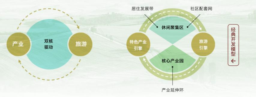 特色小镇规划:政策解读,运营模式,融资渠道,经典案例研究专题报告 智慧景区 5 特色小镇规划:政策解读,运营模式,融资渠道,经典案例研究专题报告 智慧景区